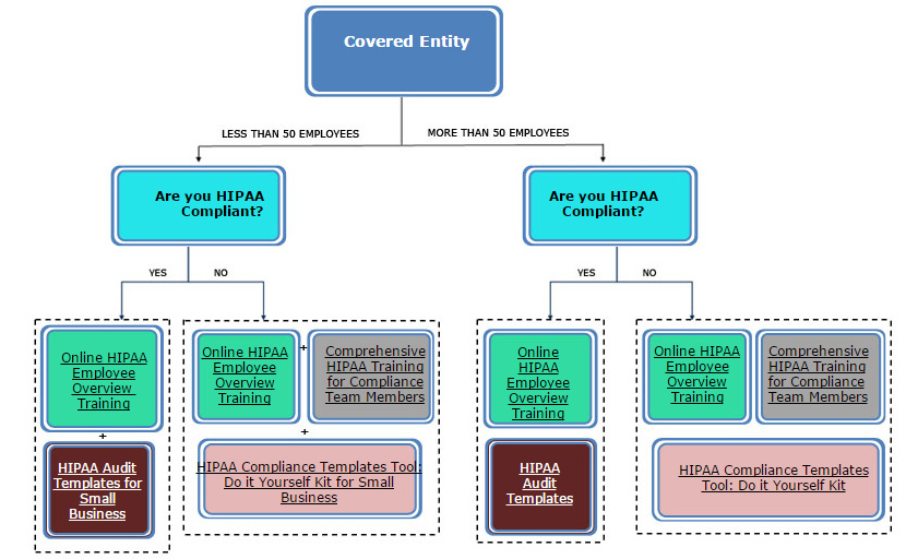 Covered Entity Chart