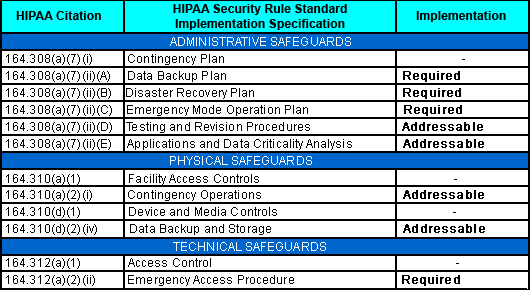 Hipaa contingency plan for Hospital disaster recovery plan template
