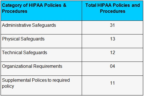 hipaa security policies procedures