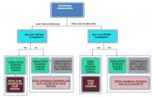 Business Associate Chart