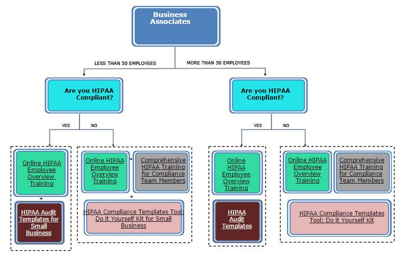 hipaa compliance template