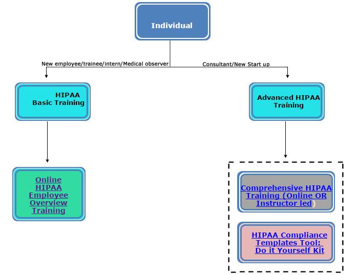 Hipaa learning methods individual chart home hipaa training yelopaper Image collections