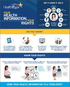 HIPAA Patient health information