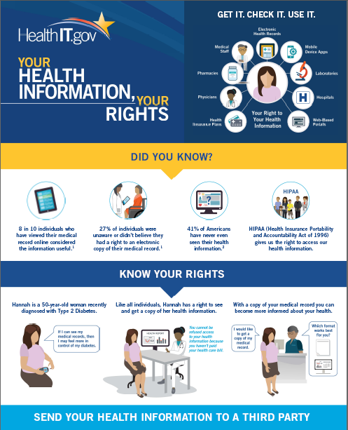 HIPAA Patient health information